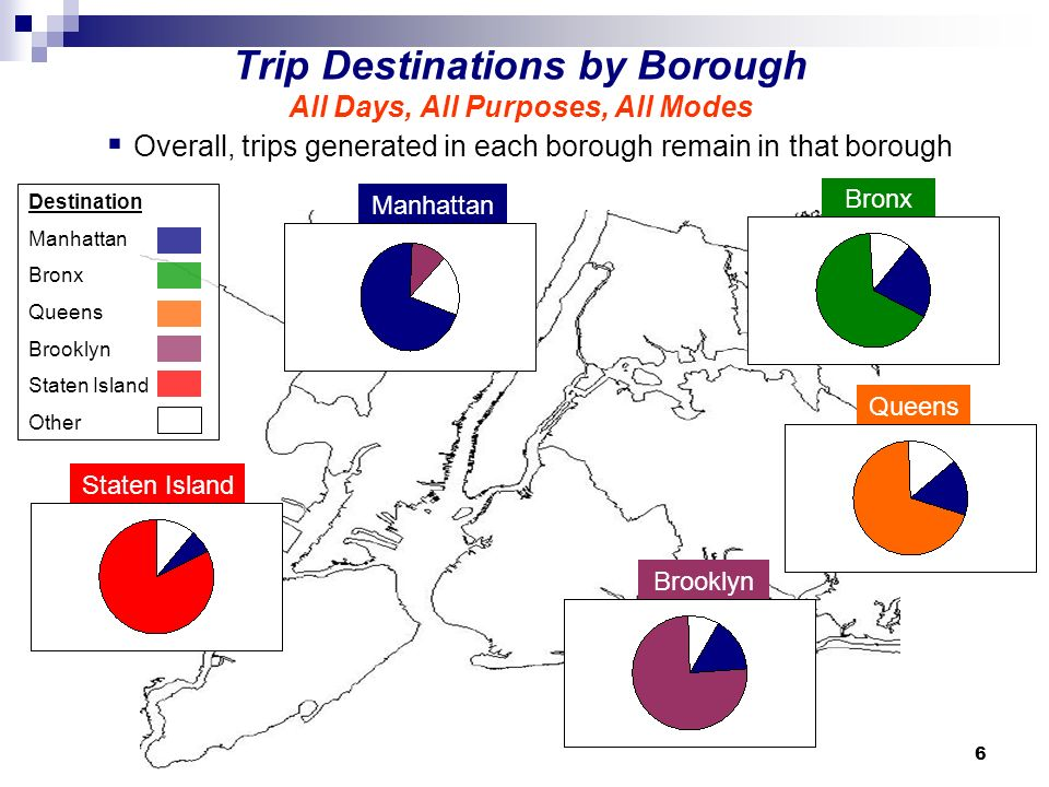 6 Trip Destinations by Borough All Days, All Purposes, All Modes Manhattan Bronx Queens Brooklyn Staten Island Overall, trips generated in each borough remain in that borough Destination Manhattan Bronx Queens Brooklyn Staten Island Other