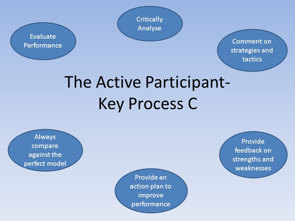The Active Participant- Key Process C Evaluate Performance Critically Analyse Comment on strategies and tactics Always compare against the perfect model Provide an action plan to improve performance Provide feedback on strengths and weaknesses