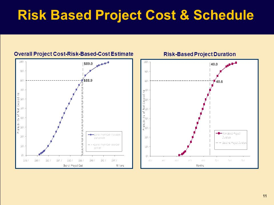 Risk Based Project Cost & Schedule Overall Project Cost-Risk-Based-Cost Estimate Risk-Based Project Duration $88.9 $89.0 40.6 40.0 11