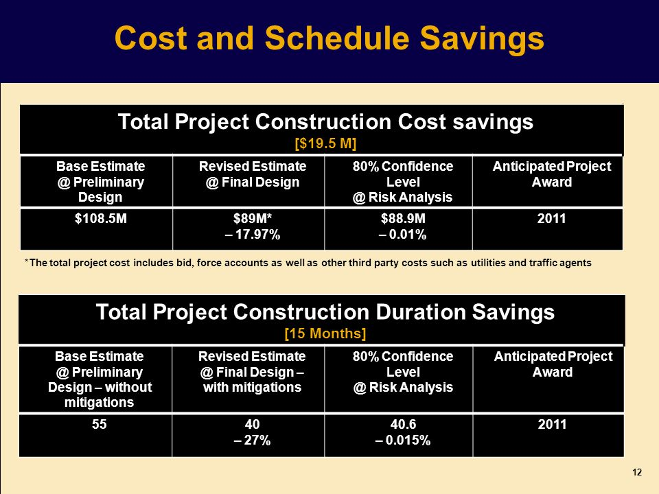 Total Project Construction Duration Savings [15 Months] Base Estimate @ Preliminary Design – without mitigations Revised Estimate @ Final Design – with mitigations 80% Confidence Level @ Risk Analysis Anticipated Project Award 5540 – 27% 40.6 – 0.015% 2011 *The total project cost includes bid, force accounts as well as other third party costs such as utilities and traffic agents Cost and Schedule Savings 12 Total Project Construction Cost savings [$19.5 M] Base Estimate @ Preliminary Design Revised Estimate @ Final Design 80% Confidence Level @ Risk Analysis Anticipated Project Award $108.5M$89M* – 17.97% $88.9M – 0.01% 2011