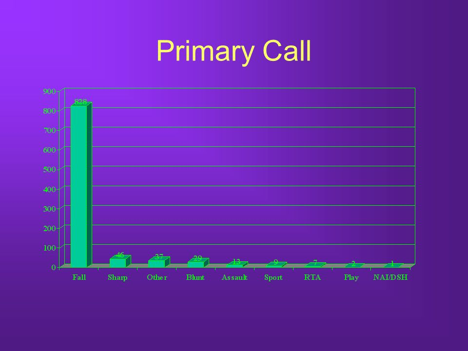 Primary Call