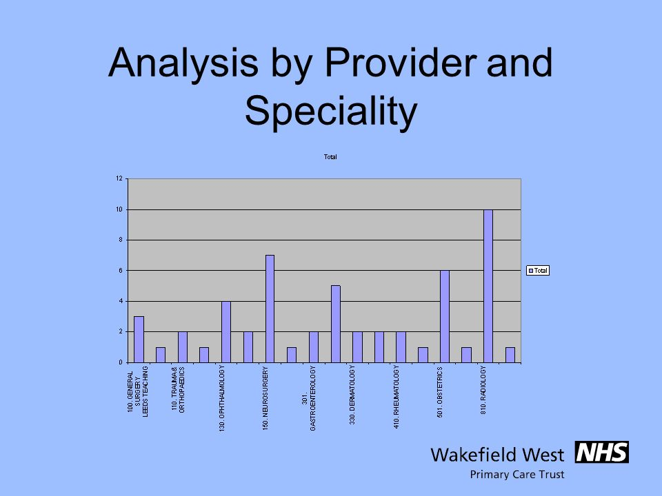 Analysis by Provider and Speciality