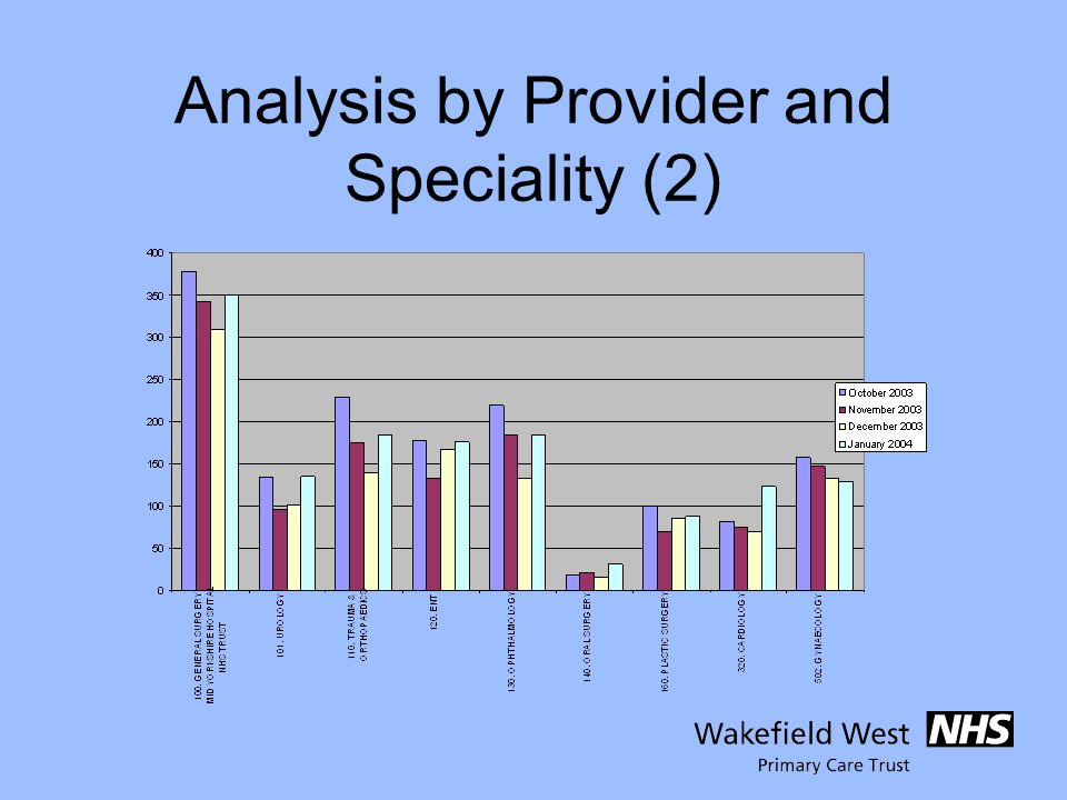 Analysis by Provider and Speciality (2)