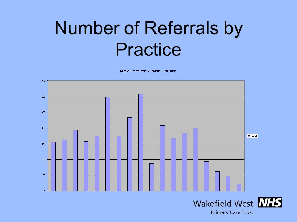 Number of Referrals by Practice