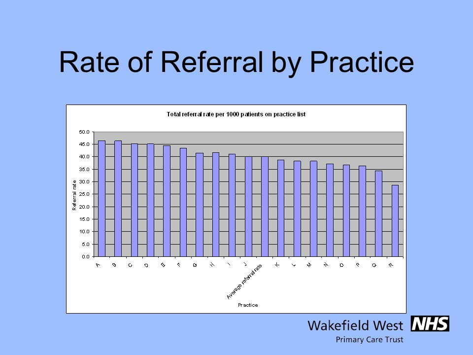 Rate of Referral by Practice
