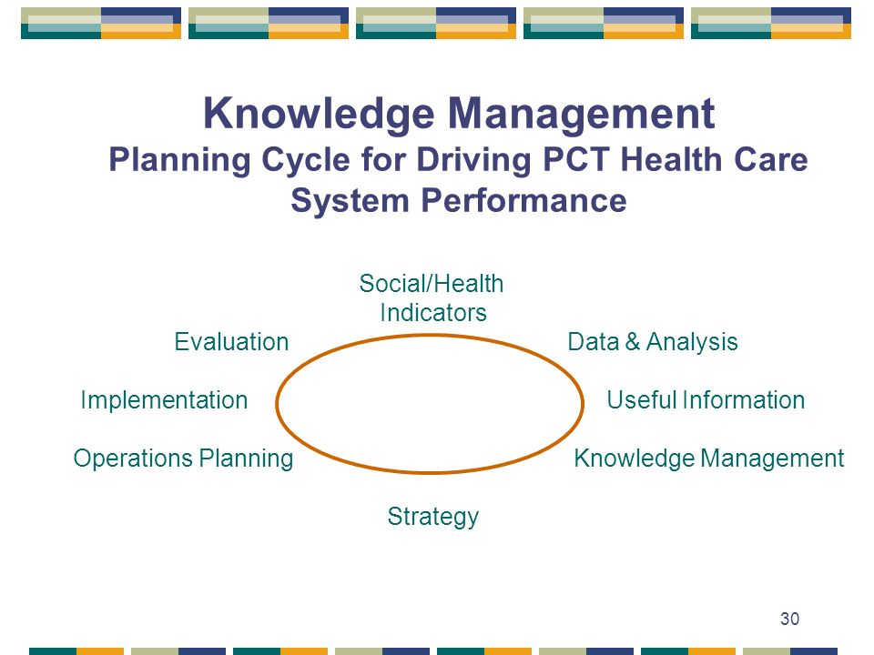 30 Knowledge Management Planning Cycle for Driving PCT Health Care System Performance Social/Health Indicators Evaluation Data & Analysis Implementation Useful Information Operations Planning Knowledge Management Strategy