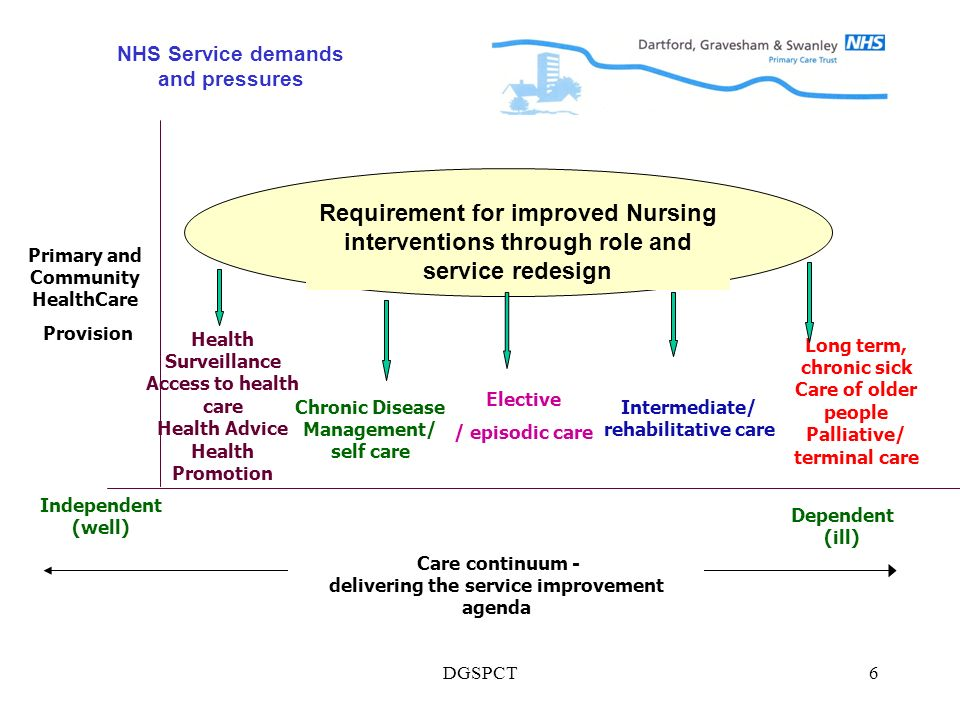 DGSPCT6 Primary and Community HealthCare Provision Health Surveillance Access to health care Health Advice Health Promotion Elective / episodic care Intermediate/ rehabilitative care Long term, chronic sick Care of older people Palliative/ terminal care Independent (well) Dependent (ill) Care continuum - delivering the service improvement agenda Requirement for improved Nursing interventions through role and service redesign Chronic Disease Management/ self care NHS Service demands and pressures