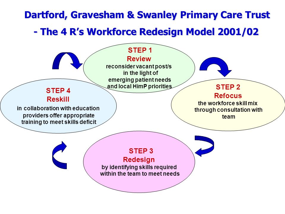 Dartford, Gravesham & Swanley Primary Care Trust Dartford, Gravesham & Swanley Primary Care Trust - The 4 Rs Workforce Redesign Model 2001/02 STEP 2 Refocus the workforce skill mix through consultation with team STEP 1 Review reconsider vacant post/s in the light of emerging patient needs and local HimP priorities STEP 4 Reskill in collaboration with education providers offer appropriate training to meet skills deficit STEP 3 Redesign by identifying skills required within the team to meet needs