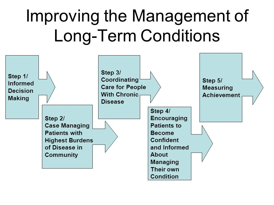 Improving the Management of Long-Term Conditions Step 1/ Informed Decision Making Step 2/ Case Managing Patients with Highest Burdens of Disease in Community Step 3/ Coordinating Care for People With Chronic Disease Step 4/ Encouraging Patients to Become Confident and Informed About Managing Their own Condition Step 5/ Measuring Achievement