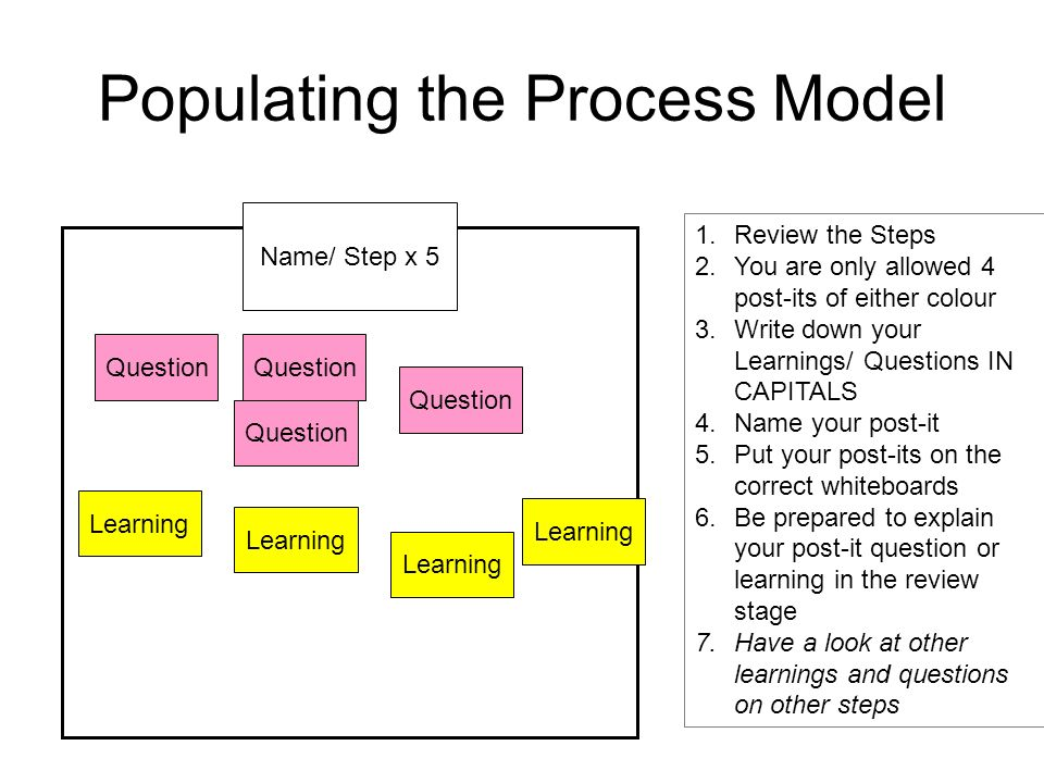 Populating the Process Model Name/ Step x 5 Question Learning Question 1.Review the Steps 2.You are only allowed 4 post-its of either colour 3.Write down your Learnings/ Questions IN CAPITALS 4.Name your post-it 5.Put your post-its on the correct whiteboards 6.Be prepared to explain your post-it question or learning in the review stage 7.Have a look at other learnings and questions on other steps