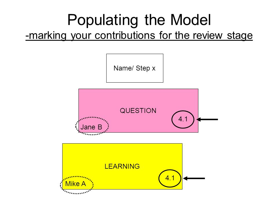 Populating the Model -marking your contributions for the review stage Name/ Step x QUESTION LEARNING 4.1 Jane B Mike A