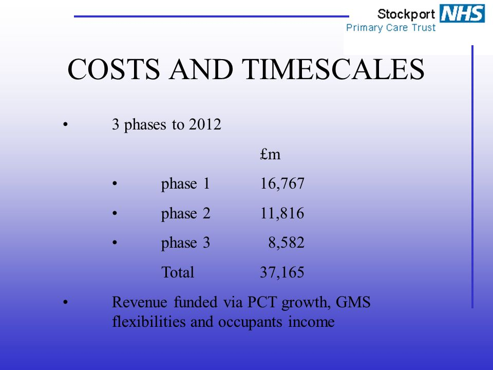 COSTS AND TIMESCALES 3 phases to 2012 £m phase 116,767 phase 211,816 phase 3 8,582 Total37,165 Revenue funded via PCT growth, GMS flexibilities and occupants income