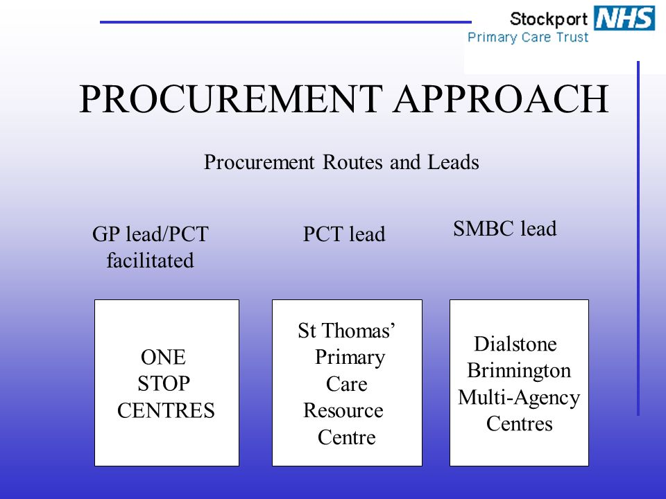 PROCUREMENT APPROACH Procurement Routes and Leads GP lead/PCT facilitated PCT lead SMBC lead ONE STOP CENTRES St Thomas Primary Care Resource Centre Dialstone Brinnington Multi-Agency Centres