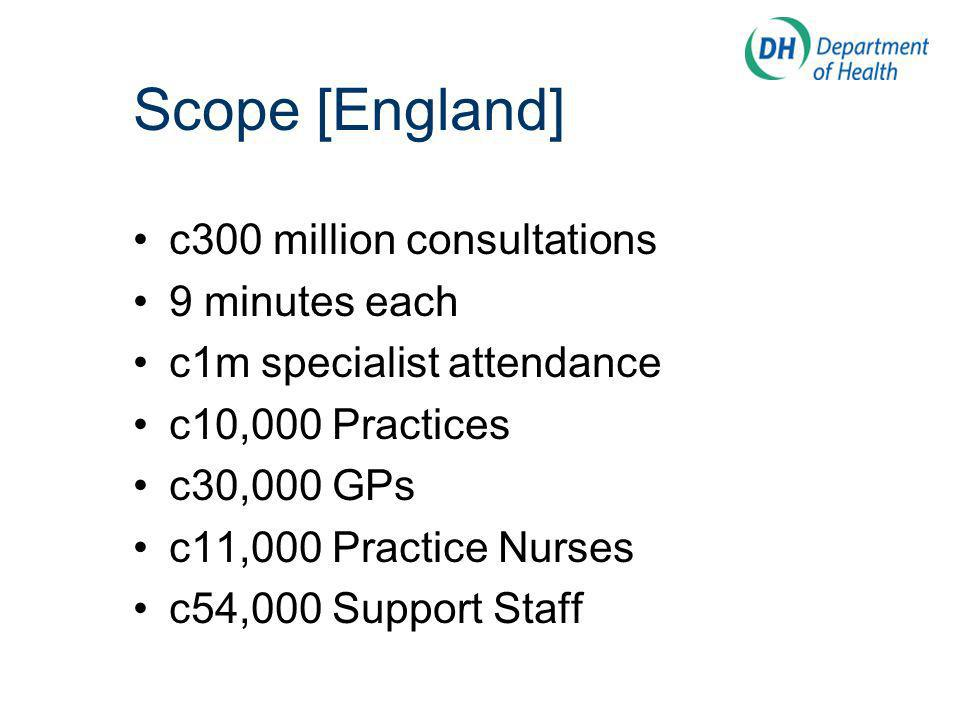 Scope [England] c300 million consultations 9 minutes each c1m specialist attendance c10,000 Practices c30,000 GPs c11,000 Practice Nurses c54,000 Support Staff