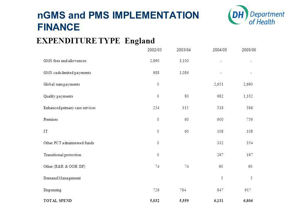 nGMS and PMS IMPLEMENTATION FINANCE EXPENDITURE TYPEEngland 2002/03 2003/04 2004/05 2005/06 GMS fees and allowances2,9903,100 - - GMS cash-limited payments 9881,086 - - Global sum payments 0 2,651 2,690 Quality payments 0 80 682 1,102 Enhanced primary care services 254 315 518 586 Premises 0 60 600 756 IT 0 60 108 108 Other PCT administered funds 0 332 354 Transitional protection 0 297 197 Other (R&R & OOH DF) 74 74 90 90 Demand Management 5 5 Dispensing 726 784 847 917 TOTAL SPEND5,0325,559 6,131 6,806