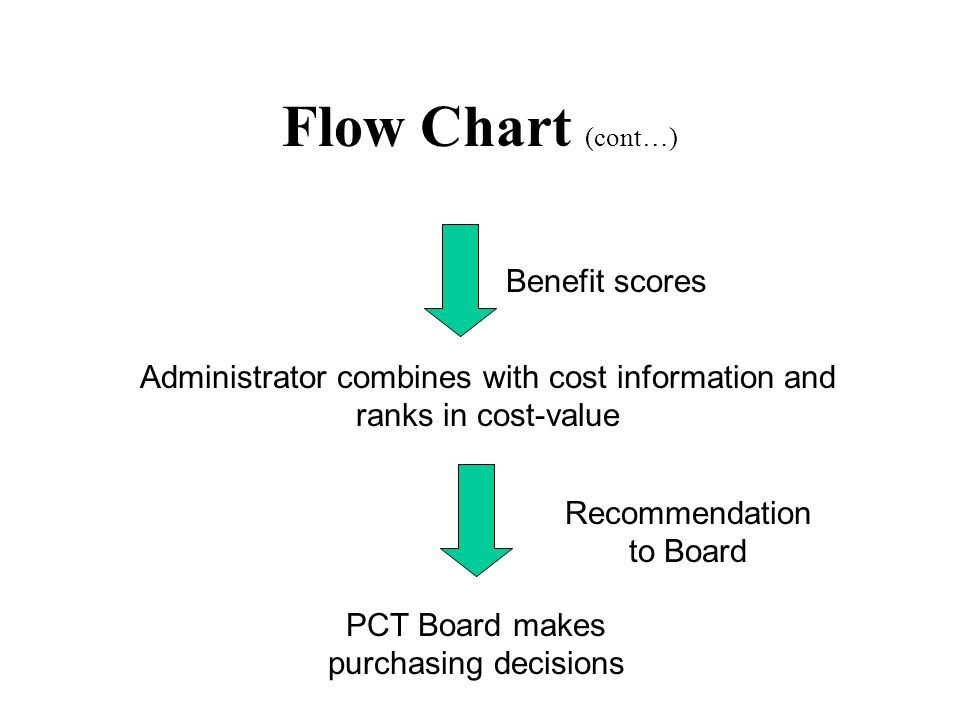 Flow Chart (cont…) Benefit scores Administrator combines with cost information and ranks in cost-value PCT Board makes purchasing decisions Recommendation to Board