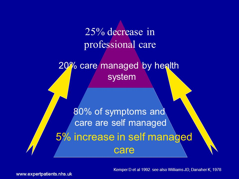 www.expertpatients.nhs.uk 80% of symptoms and care are self managed 20% care managed by health system 5% increase in self managed care 25% decrease in professional care Kemper D et al 1992.
