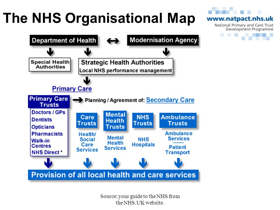Source: your guide to the NHS from the NHS.UK website. The NHS Organisational Map