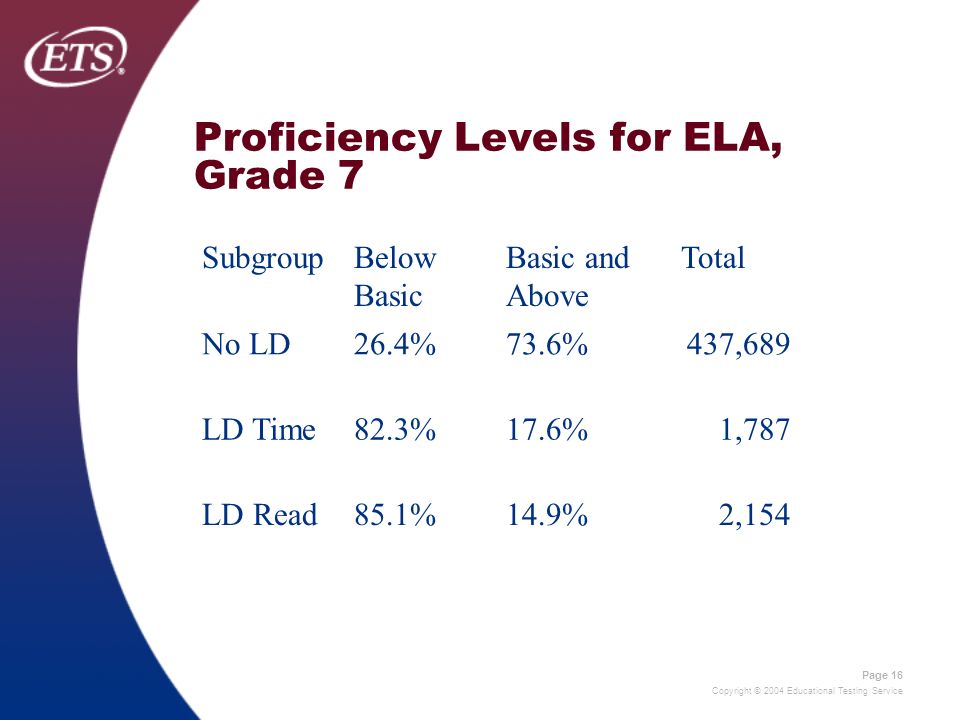 Copyright © 2004 Educational Testing Service Page 16 Proficiency Levels for ELA, Grade 7 SubgroupBelow Basic Basic and Above Total No LD26.4%73.6%437,689 LD Time82.3%17.6%1,787 LD Read85.1%14.9%2,154