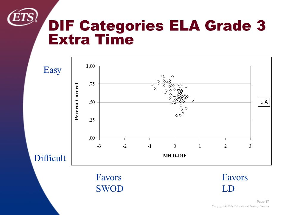 Copyright © 2004 Educational Testing Service Page 17 DIF Categories ELA Grade 3 Extra Time Easy Difficult Favors SWOD Favors LD