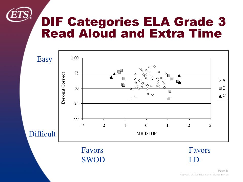 Copyright © 2004 Educational Testing Service Page 18 DIF Categories ELA Grade 3 Read Aloud and Extra Time Easy Difficult Favors SWOD Favors LD