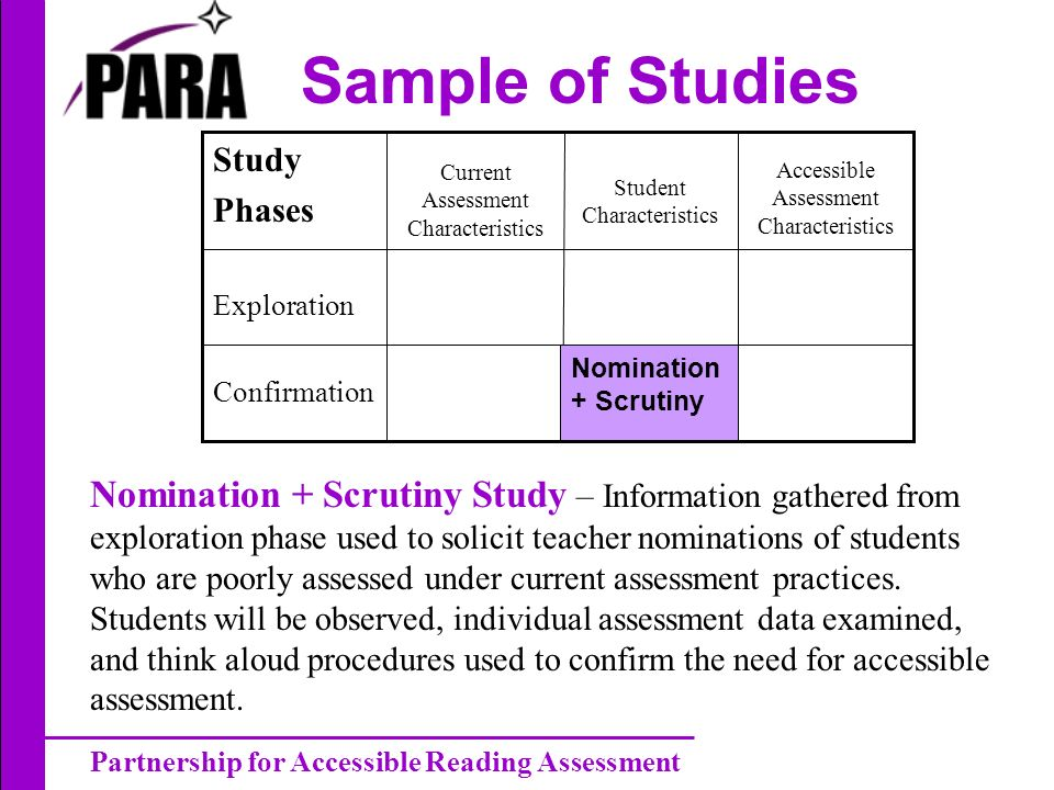 Partnership for Accessible Reading Assessment Sample of Studies Exploration Accessible Assessment Characteristics Student Characteristics Current Assessment Characteristics Study Phases Confirmation Nomination + Scrutiny Study – Information gathered from exploration phase used to solicit teacher nominations of students who are poorly assessed under current assessment practices.
