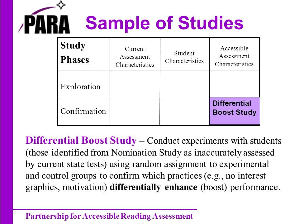 Partnership for Accessible Reading Assessment Sample of Studies Exploration Accessible Assessment Characteristics Student Characteristics Current Assessment Characteristics Study Phases Confirmation Differential Boost Study – Conduct experiments with students (those identified from Nomination Study as inaccurately assessed by current state tests) using random assignment to experimental and control groups to confirm which practices (e.g., no interest graphics, motivation) differentially enhance (boost) performance.