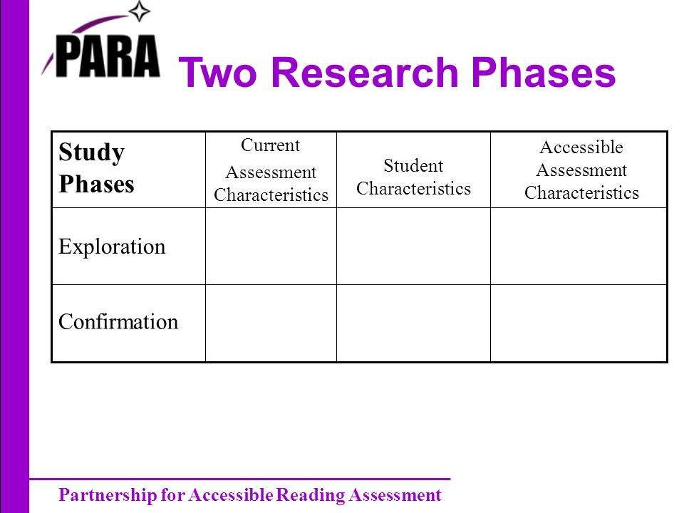 Partnership for Accessible Reading Assessment Two Research Phases Exploration Accessible Assessment Characteristics Student Characteristics Current Assessment Characteristics Study Phases Confirmation