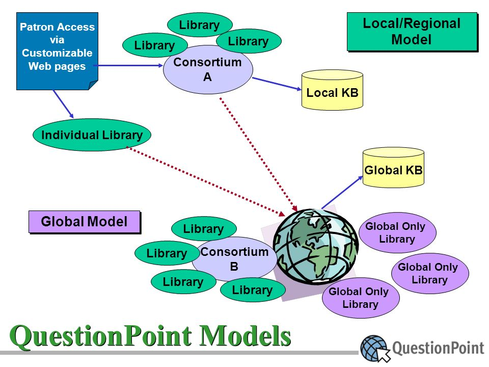 Global Model Local/Regional Model Local/Regional Model Library Consortium A Library Local KB Patron Access via Customizable Web pages Individual Library Consortium B Library Global Only Library Global Only Library Global Only Library Global KB Library QuestionPoint Models