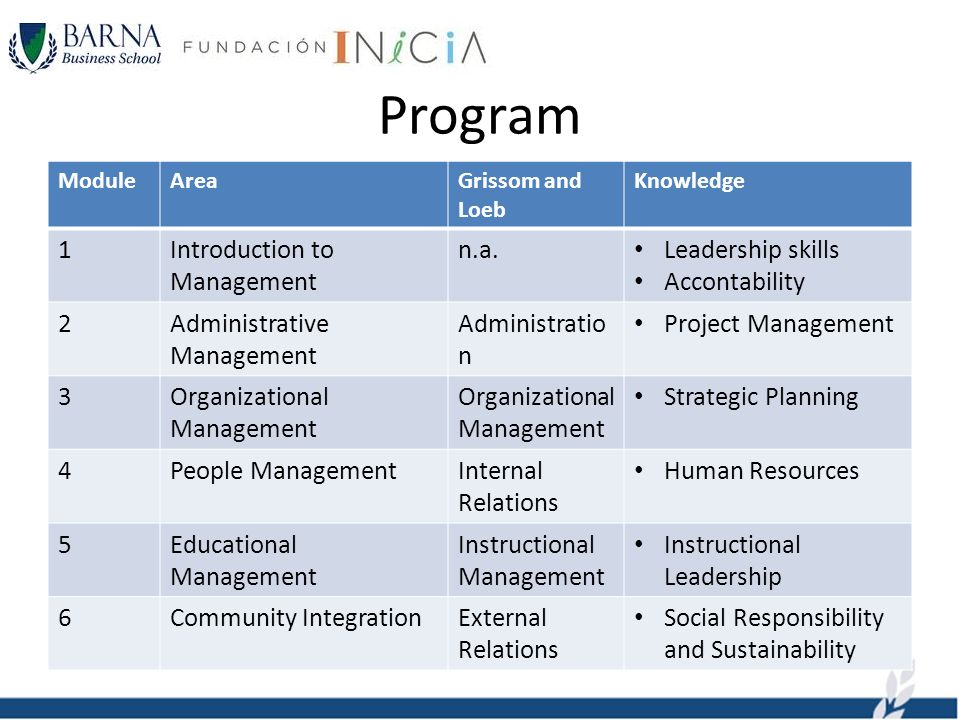 Program ModuleAreaGrissom and Loeb Knowledge 1Introduction to Management n.a.
