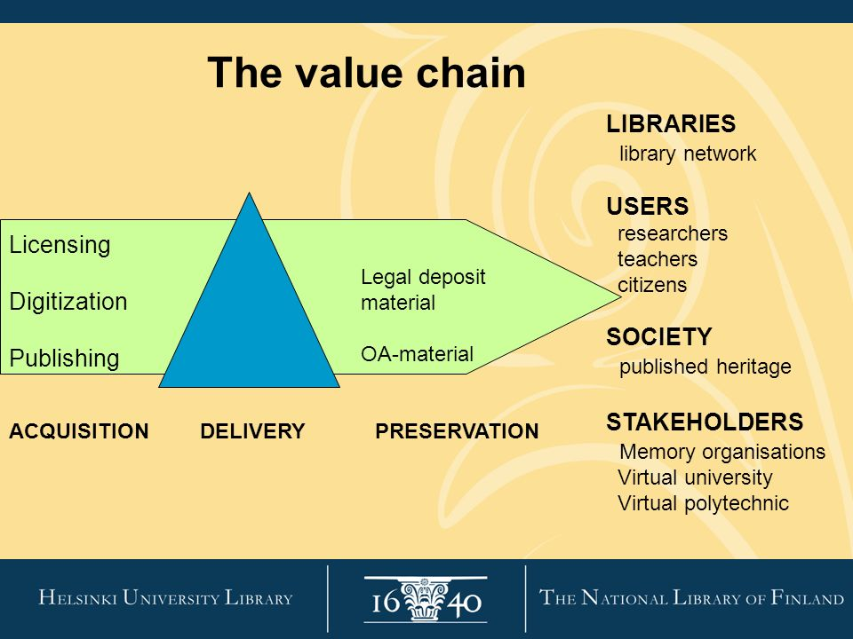 The value chain ACQUISITION Licensing Digitization Publishing DELIVERYPRESERVATION Legal deposit material OA-material LIBRARIES library network USERS researchers teachers citizens SOCIETY published heritage STAKEHOLDERS Memory organisations Virtual university Virtual polytechnic