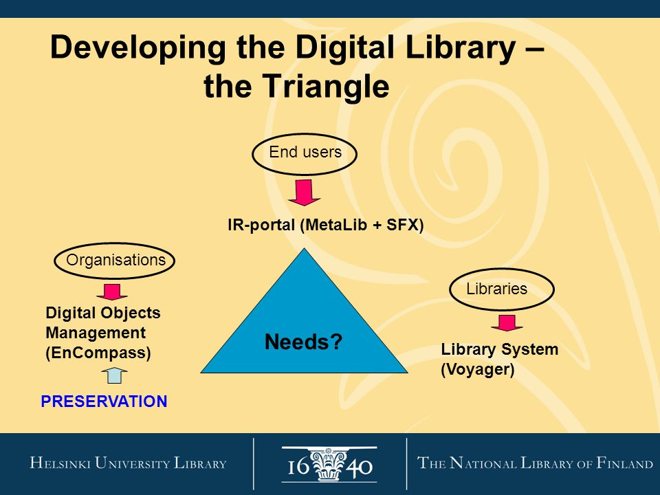 Developing the Digital Library – the Triangle Needs.