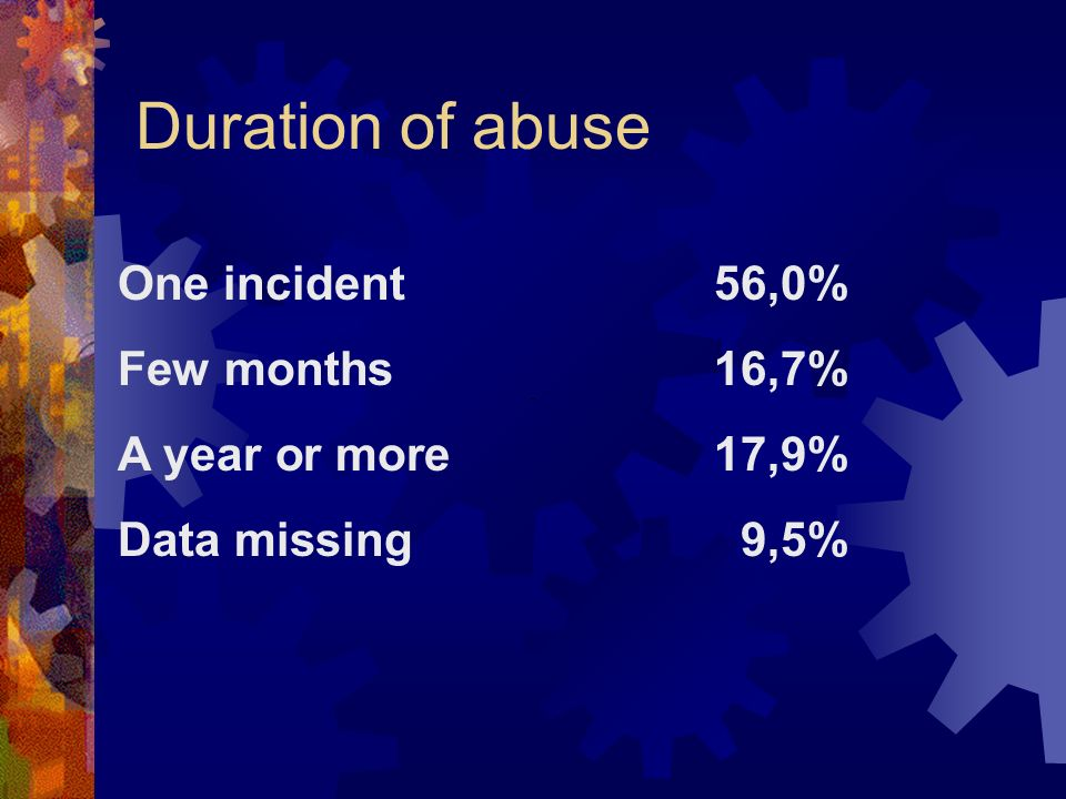 Duration of abuse One incident56,0% Few months16,7% A year or more17,9% Data missing9,5%