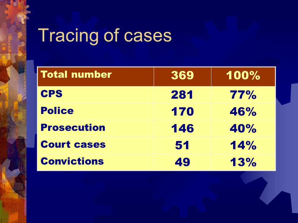 Tracing of cases Total number 369100% CPS 28177% Police 17046% Prosecution 14640% Court cases 5114% Convictions 4913%
