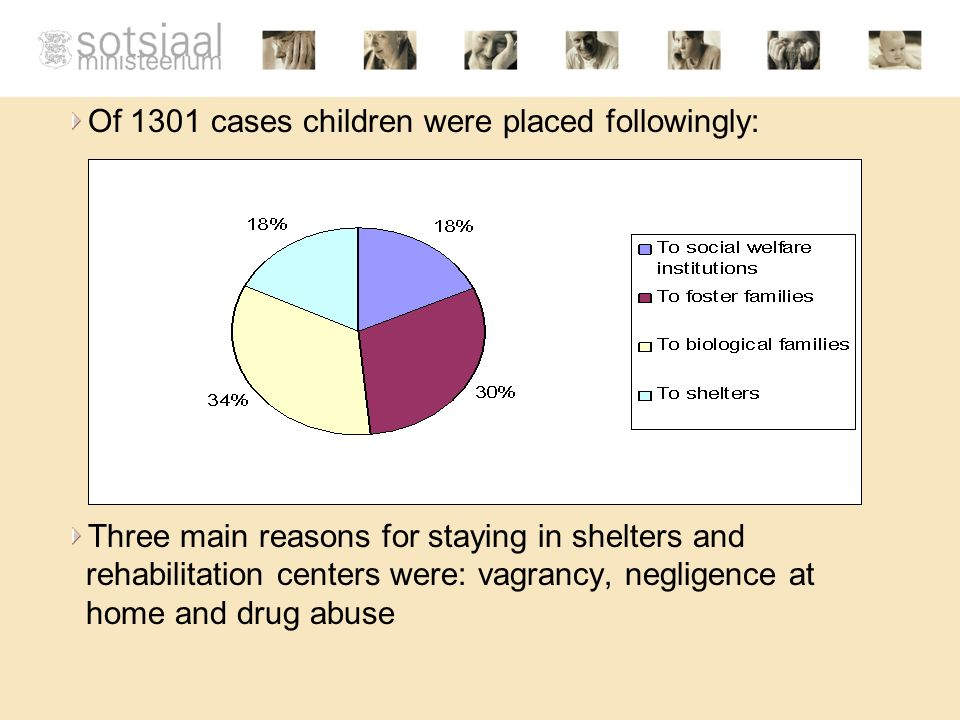 Of 1301 cases children were placed followingly: Three main reasons for staying in shelters and rehabilitation centers were: vagrancy, negligence at home and drug abuse