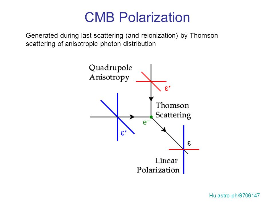 CMB Polarization Generated during last scattering (and reionization) by Thomson scattering of anisotropic photon distribution Hu astro-ph/9706147