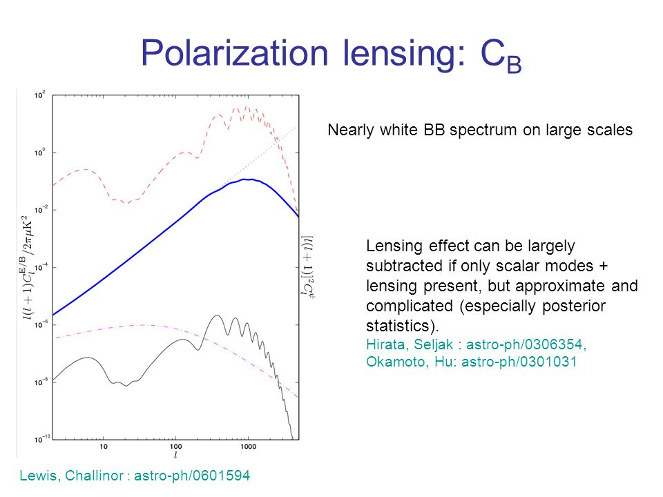 Polarization lensing: C B Nearly white BB spectrum on large scales Lensing effect can be largely subtracted if only scalar modes + lensing present, but approximate and complicated (especially posterior statistics).