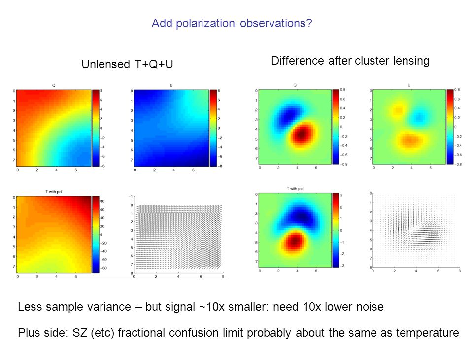 Unlensed T+Q+U Difference after cluster lensing Add polarization observations.