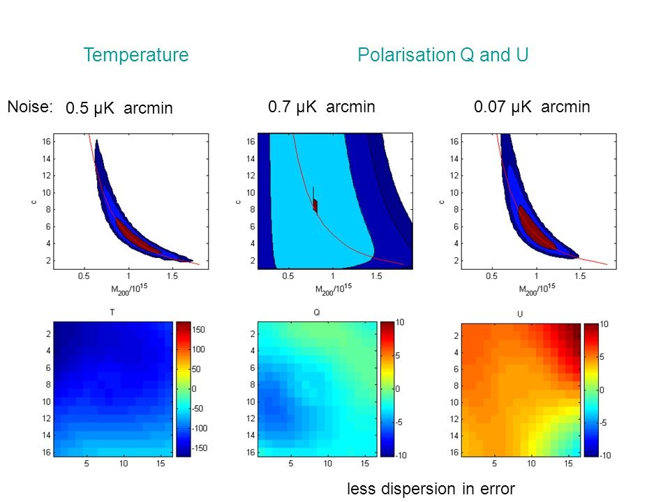 0.5 μK arcmin 0.7 μK arcmin0.07 μK arcmin TemperaturePolarisation Q and U Noise: less dispersion in error
