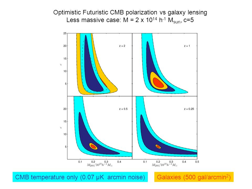 CMB temperature only (0.07 μK arcmin noise) Optimistic Futuristic CMB polarization vs galaxy lensing Less massive case: M = 2 x 10 14 h -1 M sun, c=5 Galaxies (500 gal/arcmin 2 )