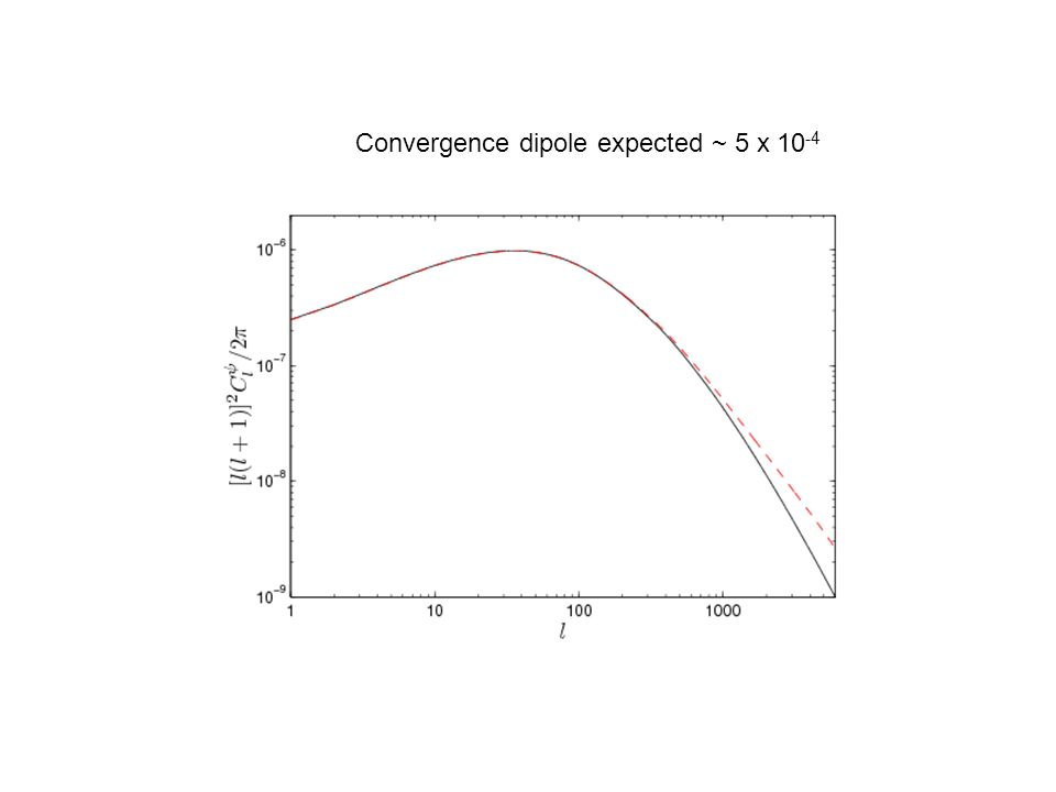 Convergence dipole expected ~ 5 x 10 -4