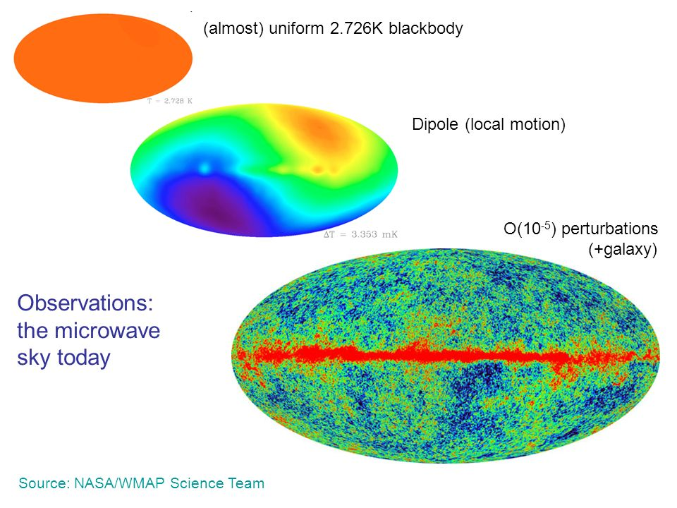 Source: NASA/WMAP Science Team O(10 -5 ) perturbations (+galaxy) Dipole (local motion) (almost) uniform 2.726K blackbody Observations: the microwave sky today