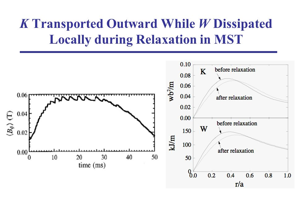 K Transported Outward While W Dissipated Locally during Relaxation in MST