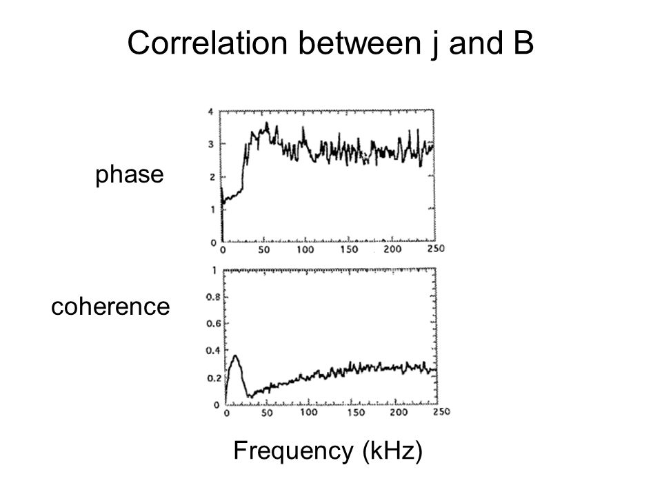 Correlation between j and B Frequency (kHz) phase coherence