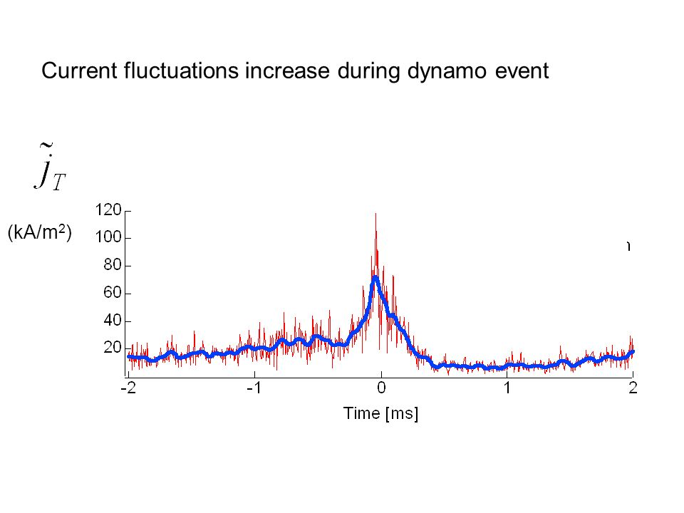 Current fluctuations increase during dynamo event (kA/m 2 )