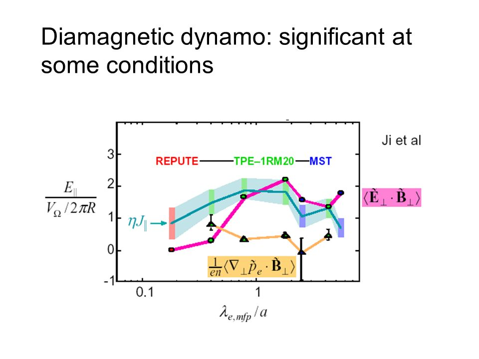 Diamagnetic dynamo: significant at some conditions