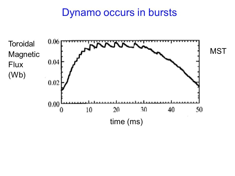 Dynamo occurs in bursts Toroidal Magnetic Flux (Wb) MST time (ms)