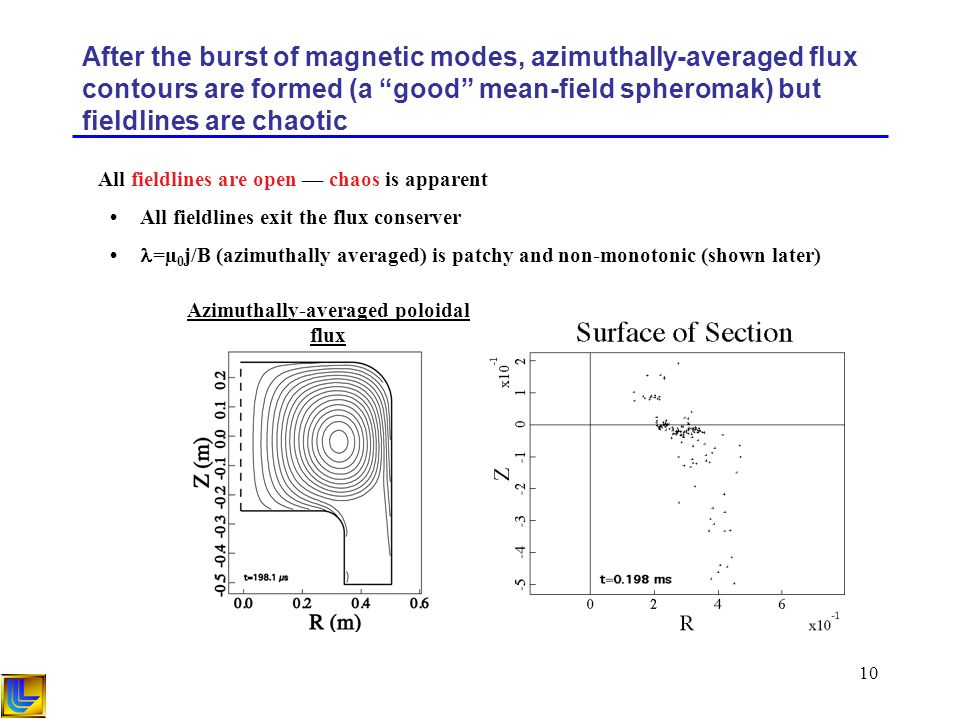 10 After the burst of magnetic modes, azimuthally-averaged flux contours are formed (a good mean-field spheromak) but fieldlines are chaotic All fieldlines are open –– chaos is apparent All fieldlines exit the flux conserver =µ 0 j/B (azimuthally averaged) is patchy and non-monotonic (shown later) Azimuthally-averaged poloidal flux