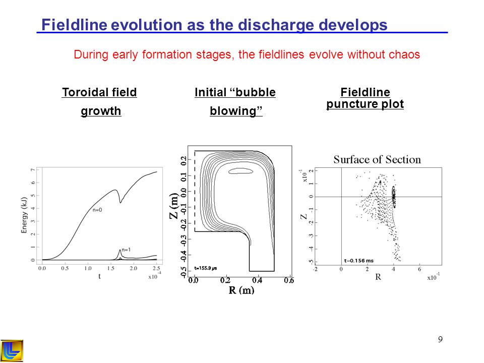 9 Fieldline evolution as the discharge develops Initial bubble blowing Toroidal field growth During early formation stages, the fieldlines evolve without chaos Fieldline puncture plot