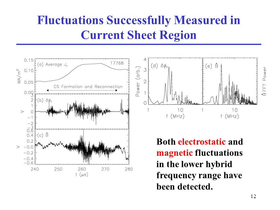 12 Fluctuations Successfully Measured in Current Sheet Region Both electrostatic and magnetic fluctuations in the lower hybrid frequency range have been detected.